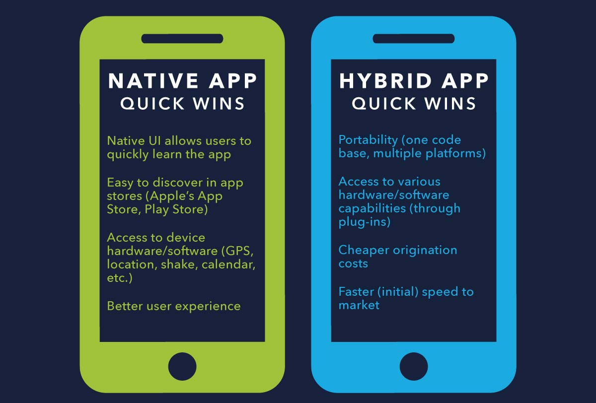 The Pros And Cons Of Native Vs Hybrid Mobile Development